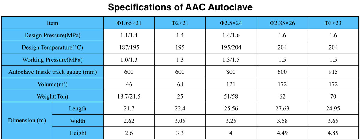 Specifications of AAC Autoclave