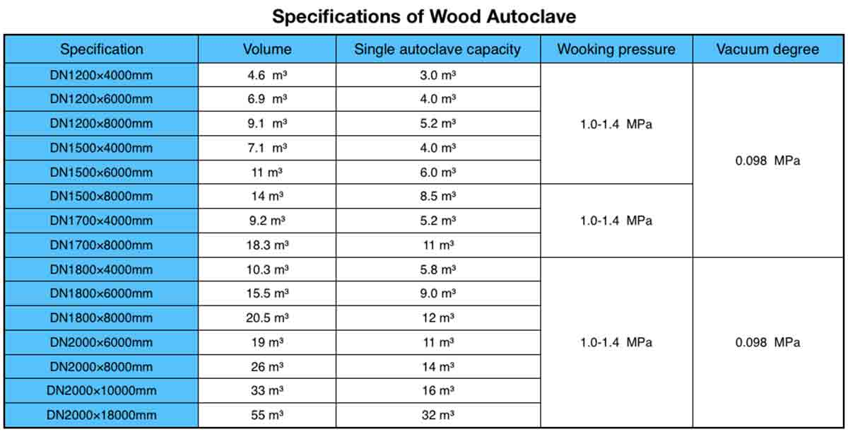Specifications of Wood Autoclave