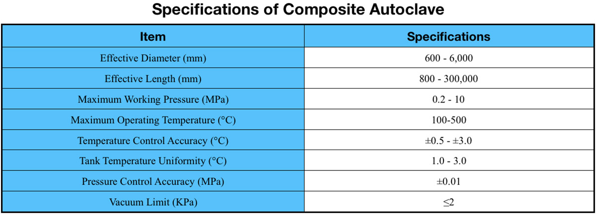 composite autoclave specifications